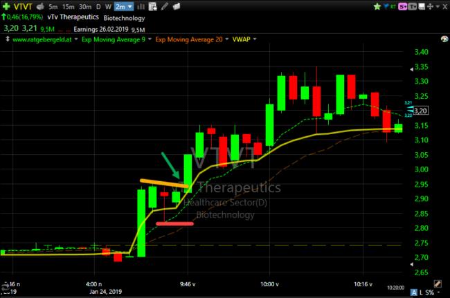 Chart von VT Therapeutics. In der Spitze waren 13,5 Prozent Gewinn möglich.