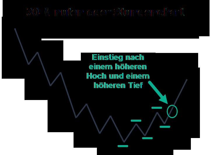Chart: Trendwende in einem 30-Minuten- oder Stundenchart