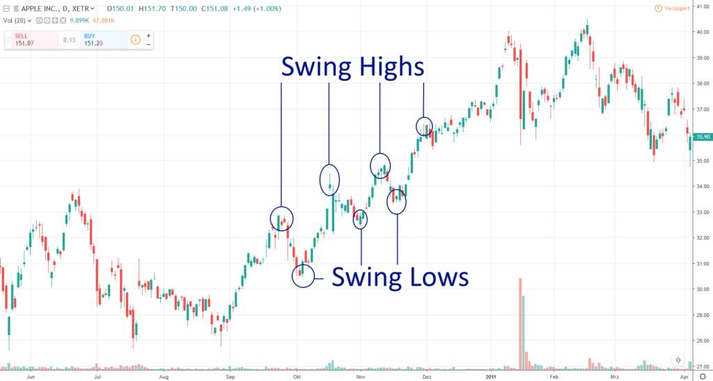 Apple Chart mit eingezeichneten Swing Highs und Swing Lows
