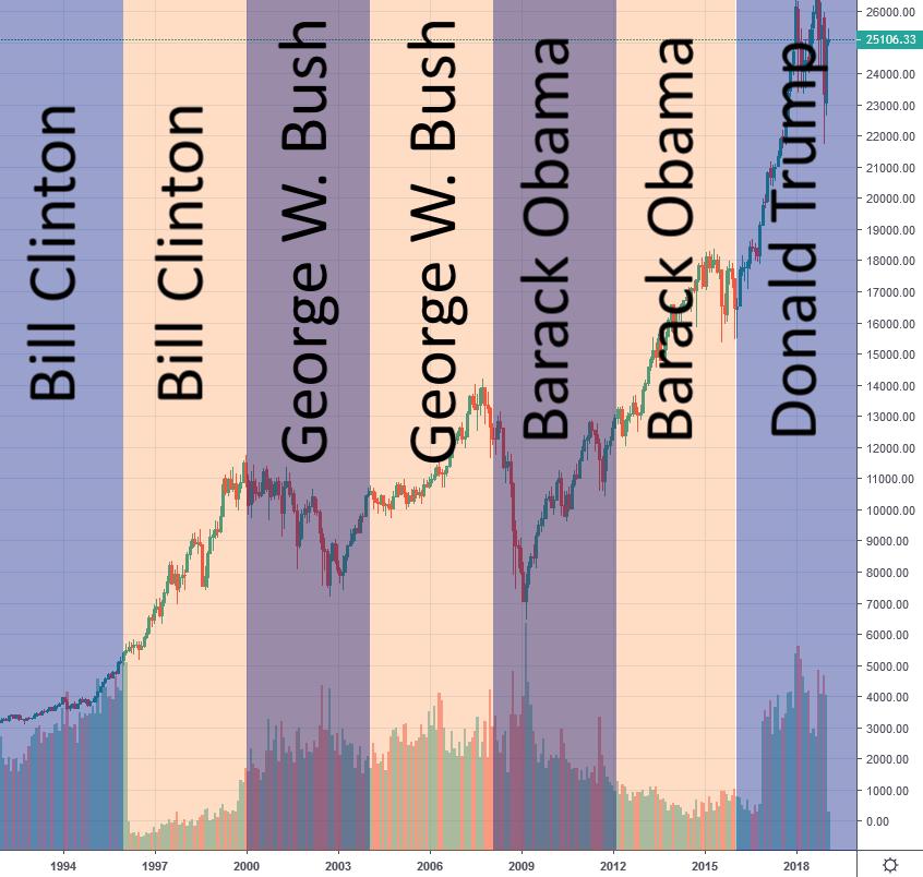 Der vier Jahres Präsidentschaftszyklus im Dow Jones eingezeichnet.