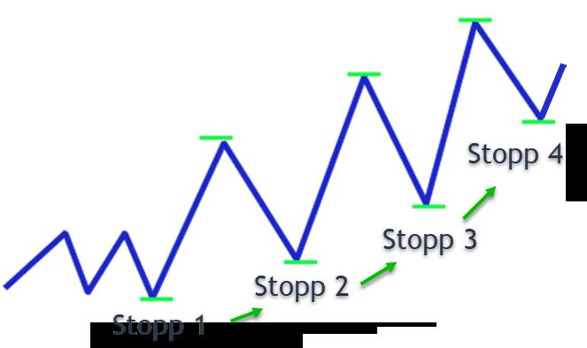 Chart: Positiver Trendverlauf, wo der Stopp laufend nachgezogen wird