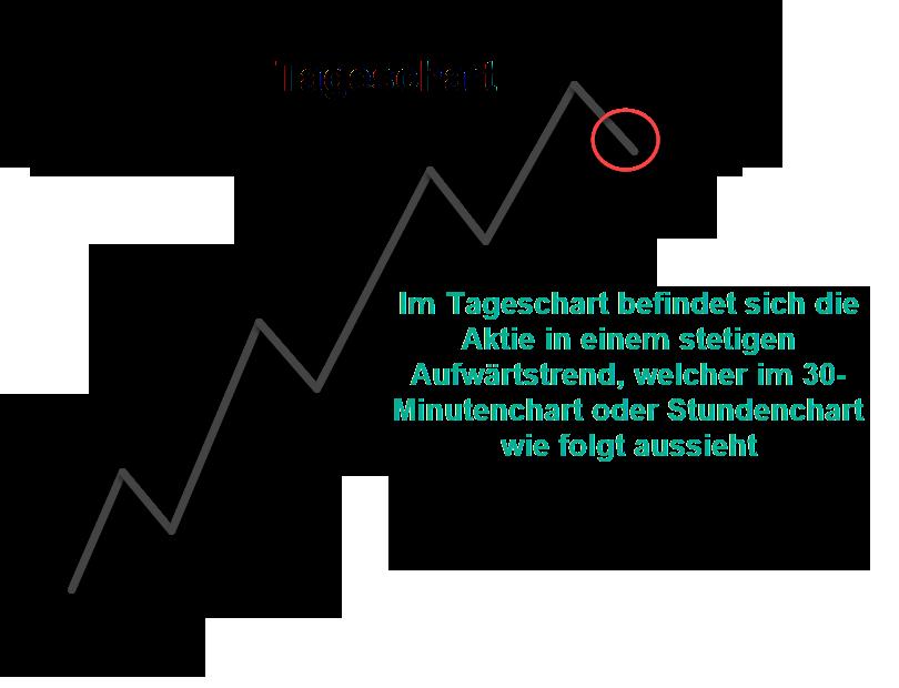 Chart: Aufwärtstrend einer Aktie mit einer Folge von höheren Hochs und höheren Tiefs