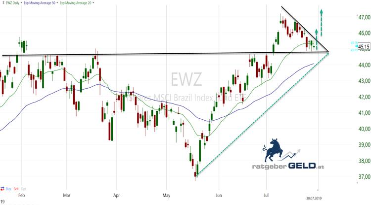 EWZ - ishares-ETF Brasilien - Ansicht 6 Monate