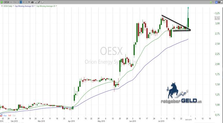 OESX Breakout