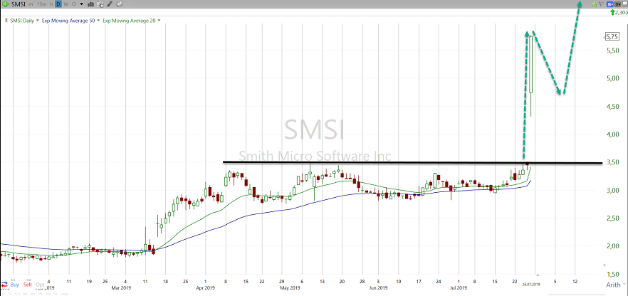 SMSI - Tageschart 26.07.2019 mit Breakout nach den Earnings