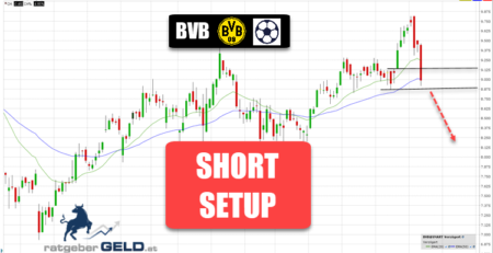 BVB-Aktie im Tageschart. Vörläufige Ergebniszahlen fürhren zu Kursrückgang.