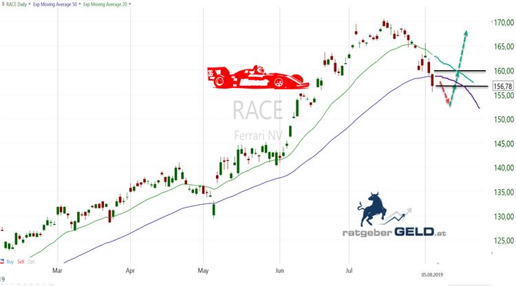 Ferrarie Aktie RACE im Tageschart