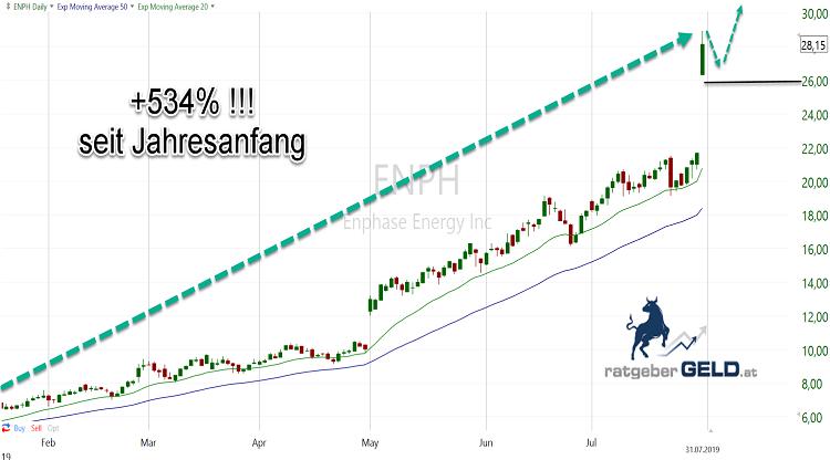ENPH (Enphase Energy): Tageschart Basis 6 Monate