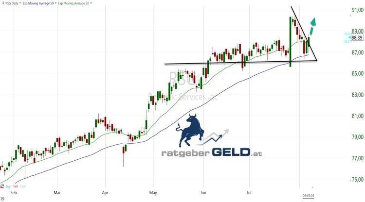 Republic Services (RSG): Swingtrade-Chance bei Entsorger-Aktie mit soliden Kennzahlen