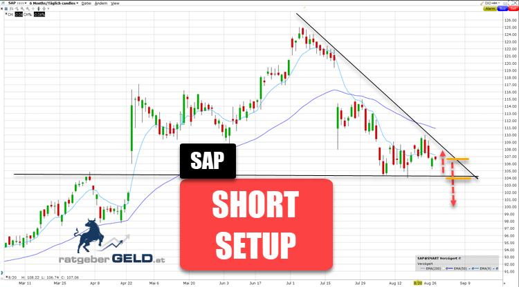 SAP-Aktie Kursverfall