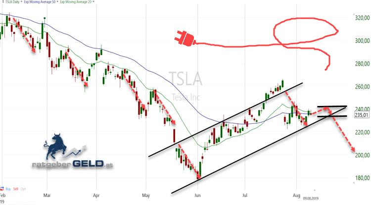 Tesla-Aktie im Abwärtstrend
