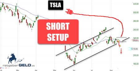 Tesla-Aktie Swingtrade