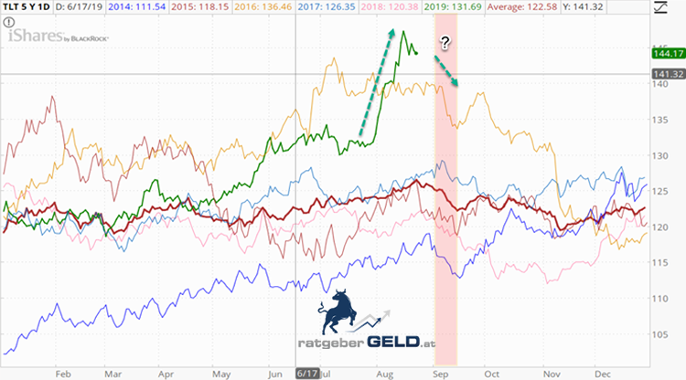 Saisonalität des ETF auf US-Staatsanleihen