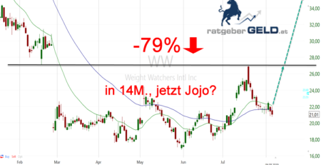 Weight Watchers International (WW): 14 Monate Abwärtstrend, jetzt bessere Earnings!