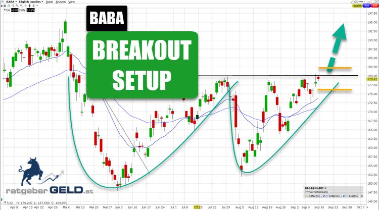 Alibaba-Aktie (BABA)