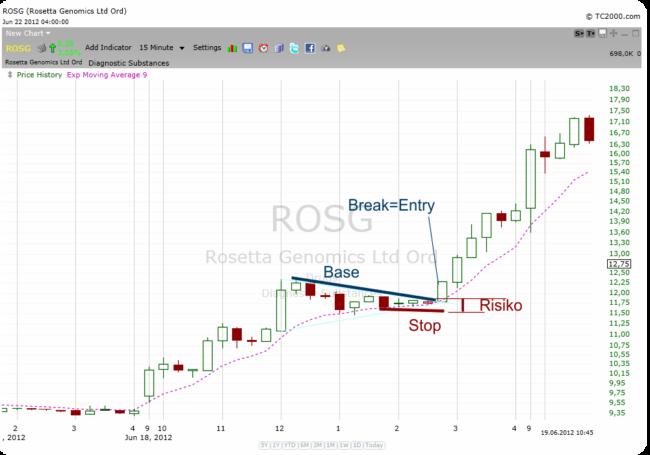Base´n Break in Rosetta Genomics - Hervorragendes CRV