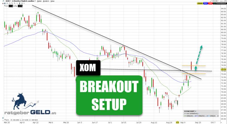 ExxonMobil-Aktie (XOM) 6 Monate