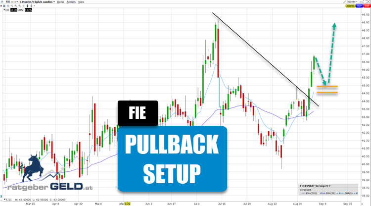 Fielmann-Aktie mit Pullback-Chance