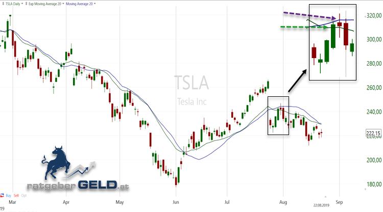 Im Chart erkennen wir, dass der exponentielle Moving Average (grün) auf Grund der stärkeren Gewichtung der jeweils letzten Tage meist enger an den Kerzen der Tesla-Aktie (TSLA) anliegt als der einfache Moing Average (blau). In der Vergrößerung erkennen wir, dass im konkreten Fall das Kreuzen der jeweiligen Linie dadurch mit einem Tag Unterschied und folglich auch zu anderen Kursen erfolgt.
