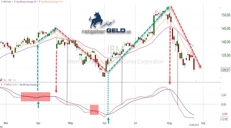 Als Beispiel dient hier wieder die IBM-Aktie, diesmal im Chart der vergangenen 6 Monate. Im oberen Teil gibt es wieder Kreuzungspunkte, zwischen den beiden gleitenden Durchschnitten. Da hier kürzere Periodenlängen (12 und 26 Tage) verwendet werden als im vorherigen Chartbild, liegen die Golden und Bearisch Crosses etwas näher bei den Wendepunkten.