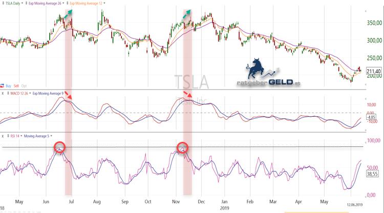 Ein Beispiel für bärische Divergenzen liefert hier gleich zweifach der Chart der Tesla-Aktie. Während der Aktienkurs selbst noch weitersteigt, hat die MACD-Linie schon nach unten abgedreht. Die Suche nach Divergenzen kann etwas mühsam sein, daher nutzen Analysten zur Unterstützung häufig noch den Relativ Strength Indicator (RSI). Überkaufte Situationen liegen meist dann vor, wenn der Relative Stärke-Indikator Werte über 70 einnimmt. Extrema unter 30 hingegen weisen daraufhin, dass es bald wieder nach oben gehen könnte. Sie unterstützen die Analysten bei der Suche nach bullischen Divergenzen.