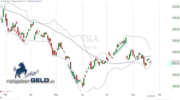 Die Tesla-Aktie verharrt entgegen der allgemeinen Theorie oft sehr lange an den Bollinger Bändern.