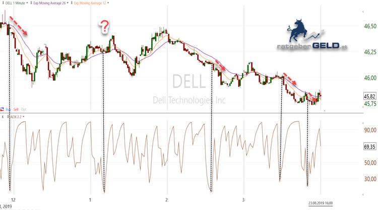 Der Kurs der Dell-Aktie (DELL) im Minutenchart zeigt, dass die Tiefstwerte des ADX in vielen Fällen gut funktionieren.