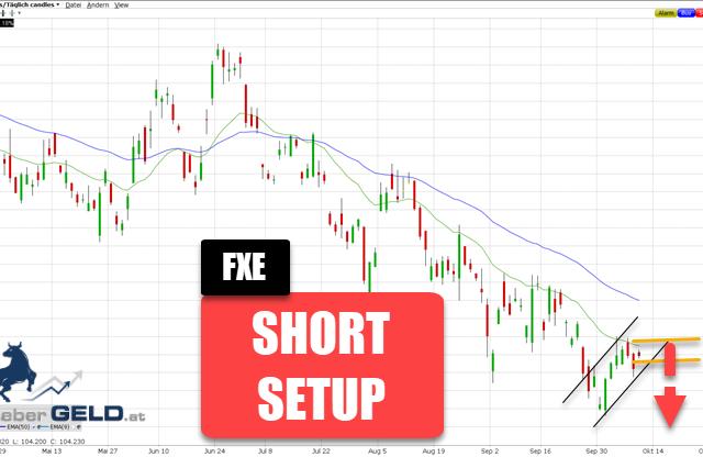 FXE (ETF auf EUR / USD)