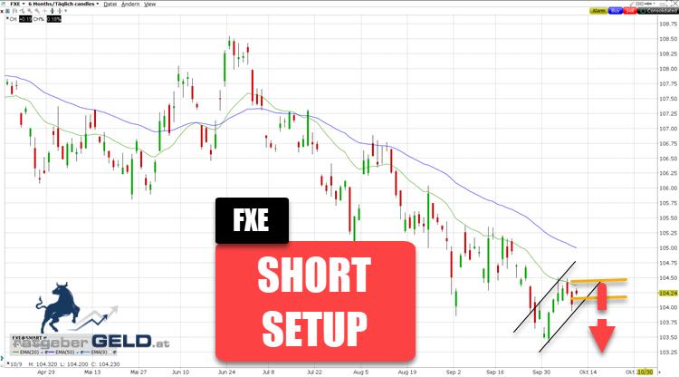 FXE (ETF auf EURO / USD)