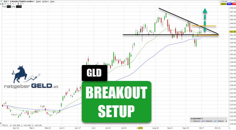 Gold-ETF (GLD) 6 Monate