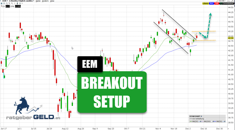 EEM -ETF auf Emerging Markets