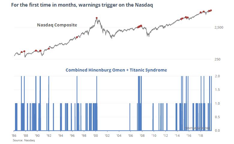 Signale des Hindenburg Omen im Zusammentreffen mit dem Omaha Titanic Syndrom
