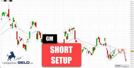 General Motors-Aktie (GM)