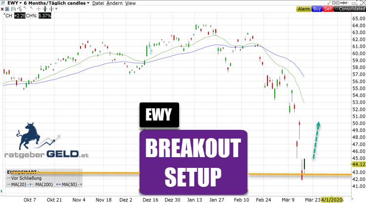 EWY - koreanischer Aktienindex