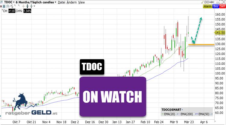Teladoc Chart