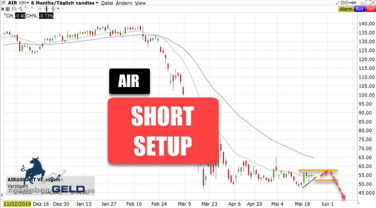 Airbus Aktienchart