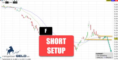 Ford-Aktie Short Setup