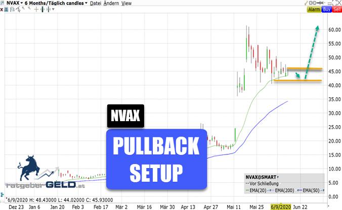 Novavax-Aktie NVAX)