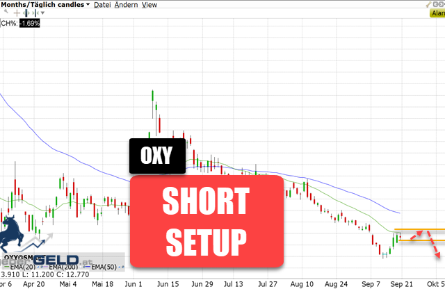 Occidential Petroleum (OXY)