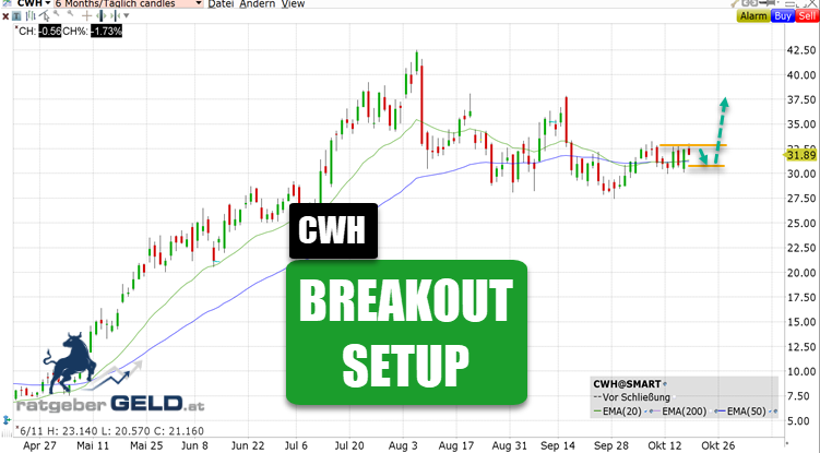Breakout-Chance bei Camping World Holding (CWH)