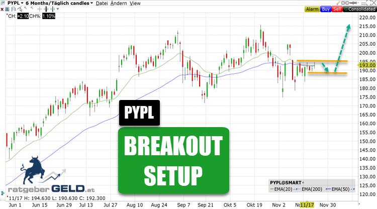 Paypal (PYPL): Aktie mit Breakout-Chance