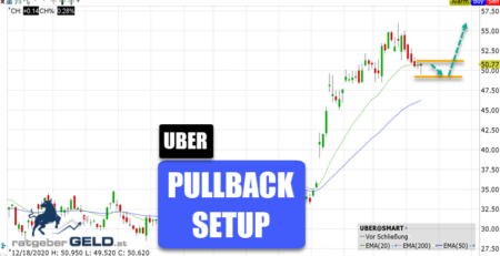 Uber Technologies (UBER)