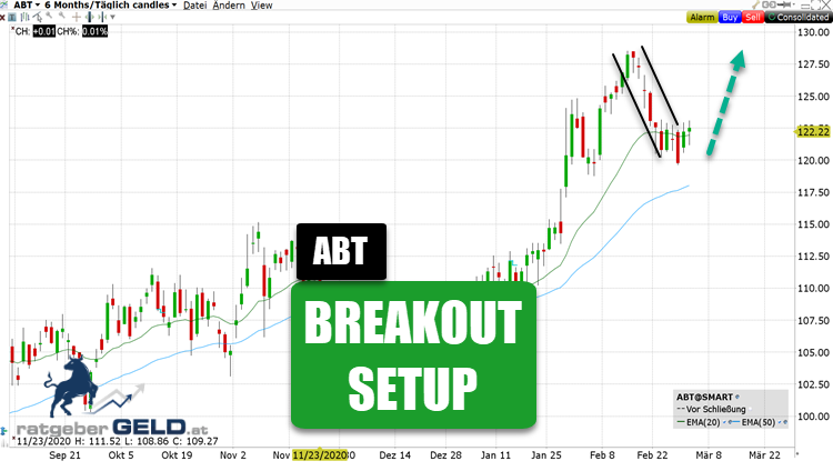 Abbott (ABT)