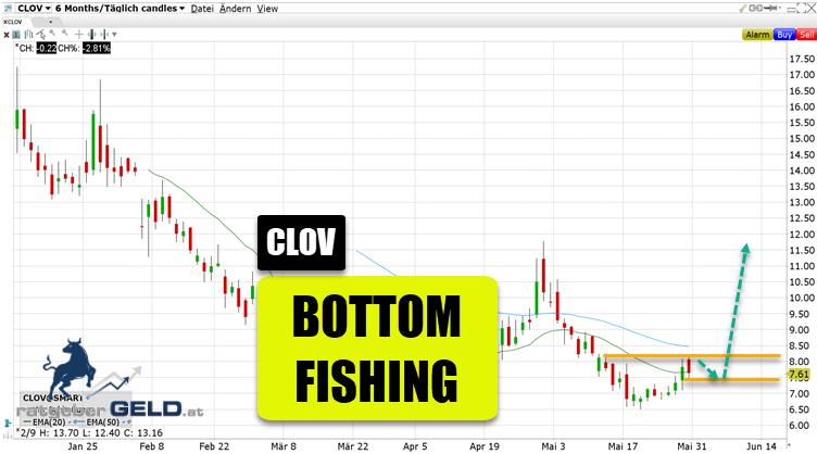 Clover (CLOV)