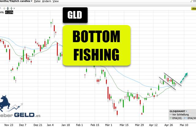 Gold-ETF (GLD)