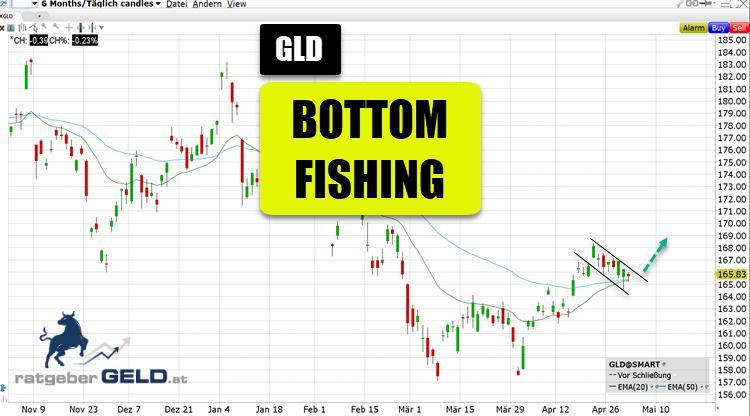 Gold-ETF (GLD)