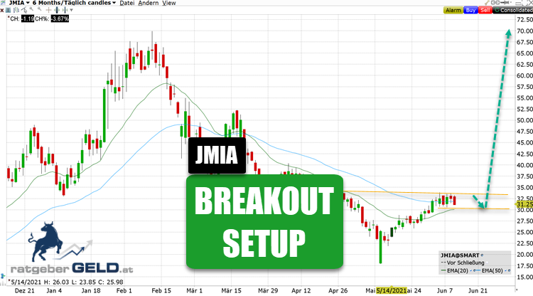 Jumia - JMIA
