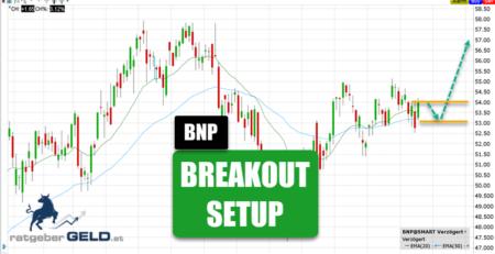 BNP Paribas Aktienchart