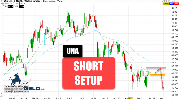 Unilever (UNA))